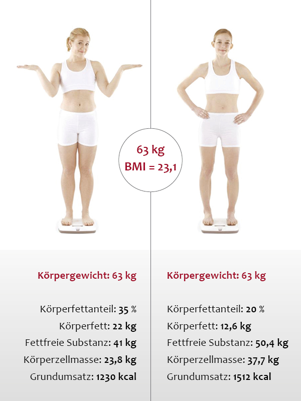 Gewicht-sagt-nichts-aus_-_mit_Daten_600x800px